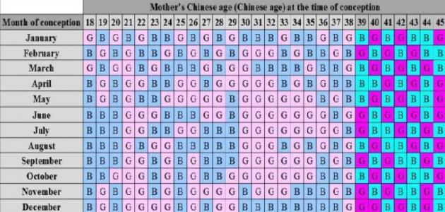 الطريقة الصينية لتحديد جنس الجنين