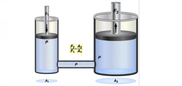تعريف ضغط السائل