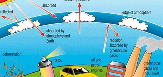ما هي غازات الاحتباس الحراري
