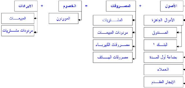 طريقة عمل شجرة الحسابات