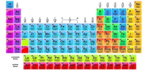 كم عدد العناصر في الطبيعة