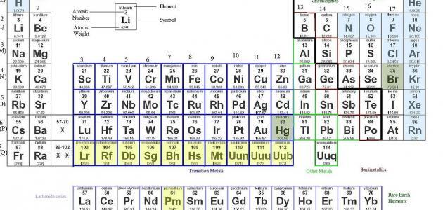 العناصر والمركبات الكيميائية
