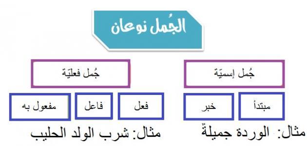مكونات الجملة في اللغة العربية