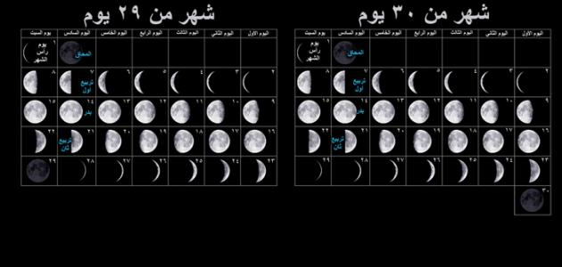 الشهر الشمسي والشهر القمري
