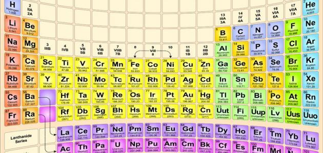 جميع العناصر الكيميائية ورموزها