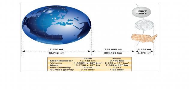 ما هو قطر القمر