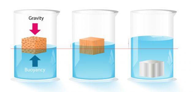 ما هو قانون الكثافة
