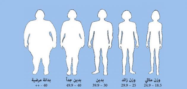 كيفية حساب كثافة الجسم