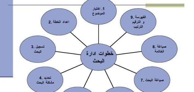 كيفية كتابة فرضيات البحث العلمي