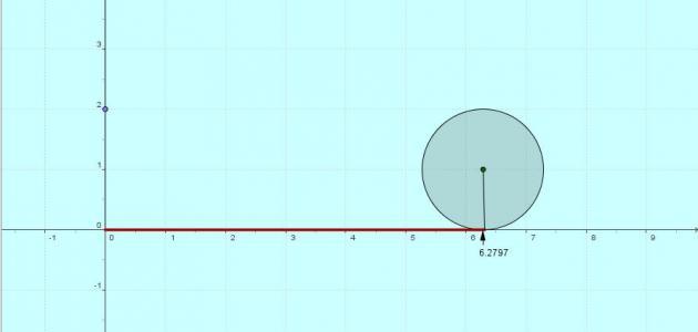 ما هو قانون محيط الدائرة