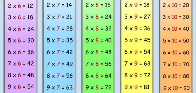 من مكتشف جدول الضرب