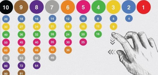طرق تعليم جدول الضرب