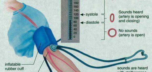 طريقة قياس ضغط الدم بدون جهاز