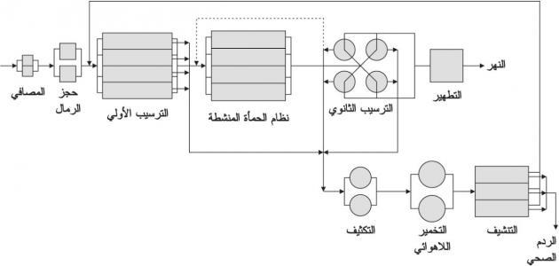 مراحل تنقية المياه