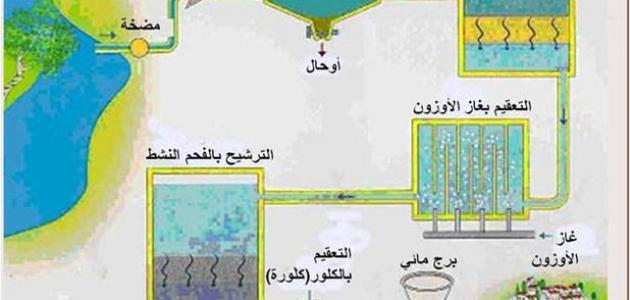 طرق معالجة مياه الشرب