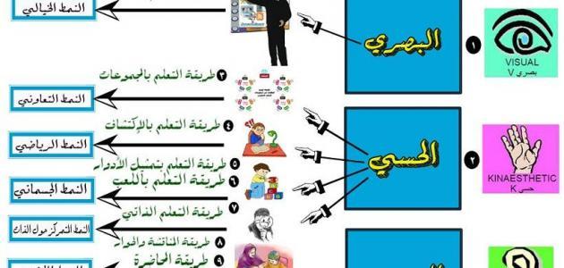 طرق وأساليب التدريس الحديثة