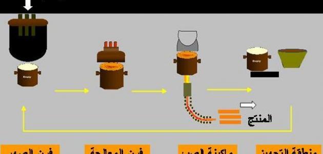 ما هي الهندسة الصناعية
