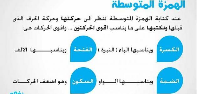 كيفية كتابة الهمزة في اللغة العربية