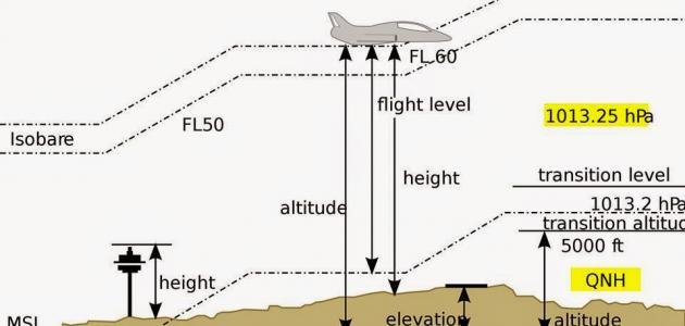 كيف يتغير الضغط الجوي بتغير الارتفاع