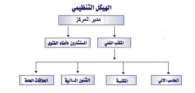تعريف الهيكل التنظيمي