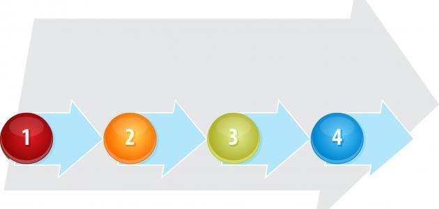 خطوات اعداد الخطة الاستراتيجية