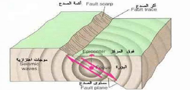 أين تحدث الزلازل