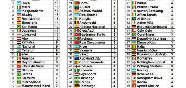 ترتيب أندية العالم 2012