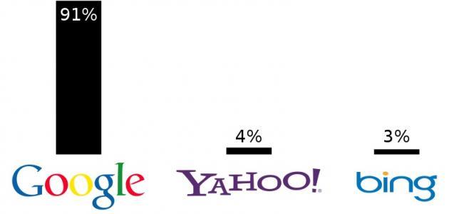 طرق البحث و ما هو أكثر محركات البحث استخداماً