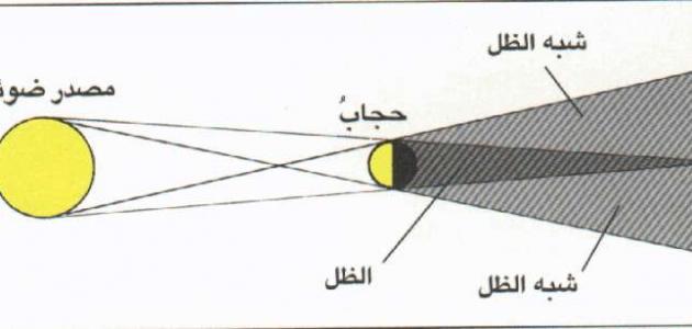 تطبيقات الانتشار المستقيمي للضوء