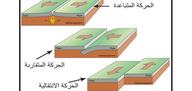 أنواع الزلازل