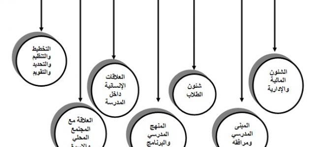 عناصر الإدارة