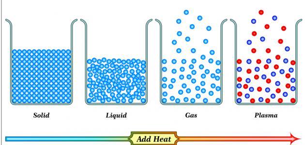 الحالة الصلبة والسائلة والغازية