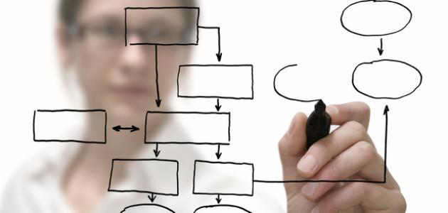 تعريف مصطلح سياسة التخطيط