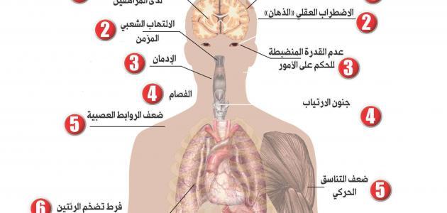 تأثير المخدرات على جسم الإنسان