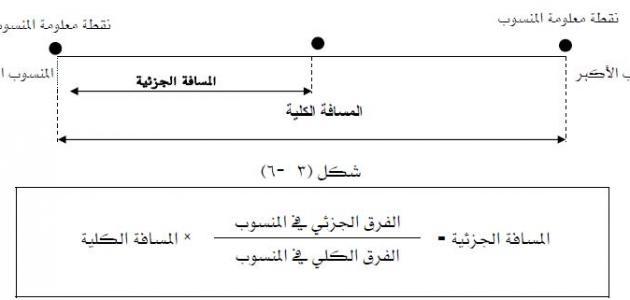 قانون المسافة