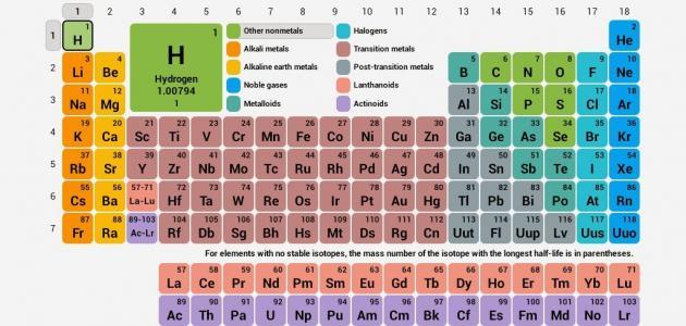 أسماء عناصر المادة