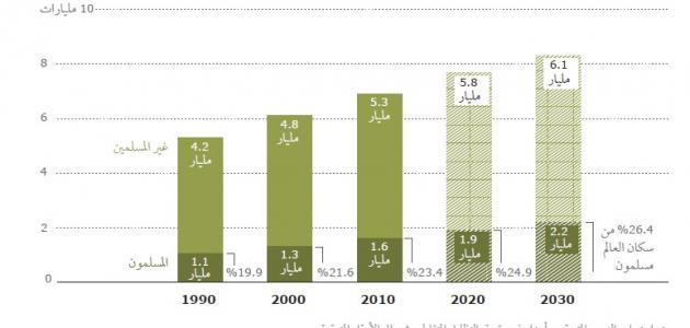 عدد المسلمين في العالم العربي