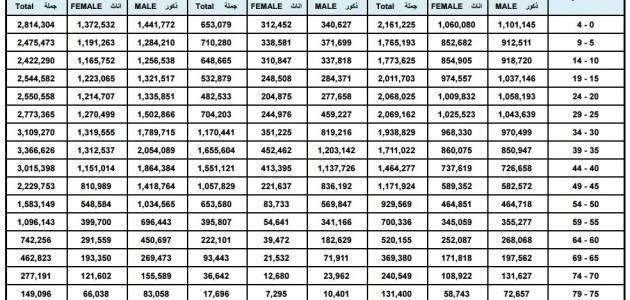 عدد سكان دول الخليج
